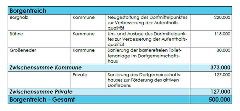Borgentreich_Fördermittel